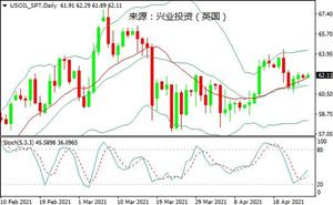 兴业投资:受经济增长乐观预期提振,国际油价周五小幅收高